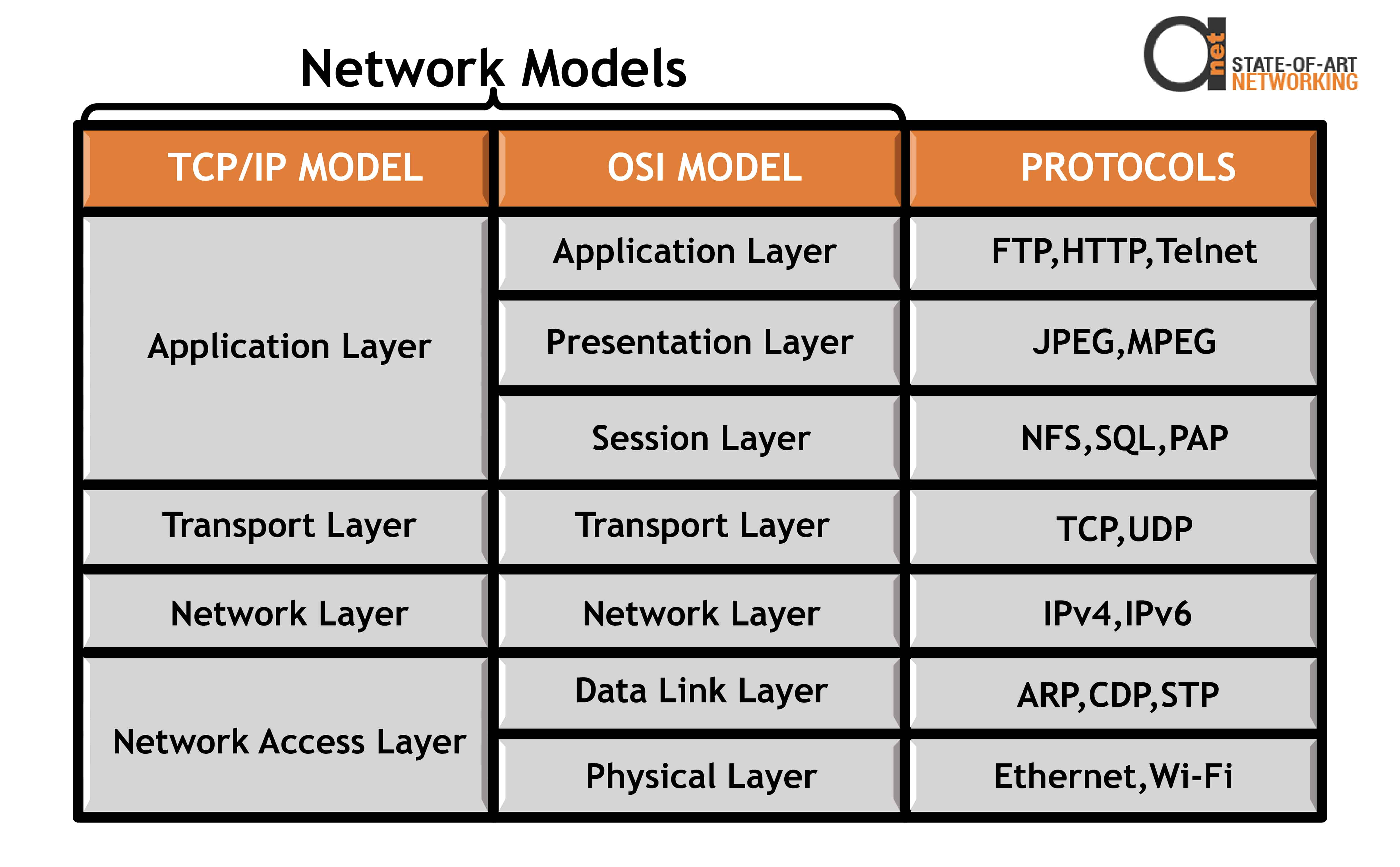 OSI network layer and protocols
